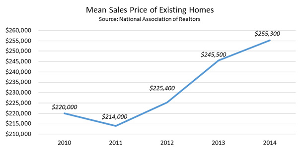 Mean Sales Price Of Existing Homes 2010-2014