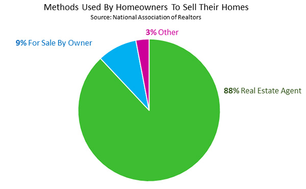 Methods Used By Homeowners To Sell Their Homes