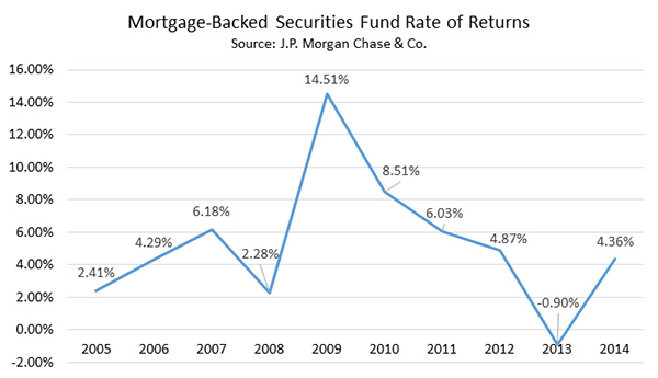 Mortgage-Backed Securities Fund Rate of Return 2005-2014