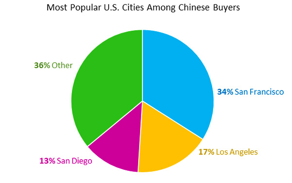 Most Popular U.S. Cities Among Chinese Buyers