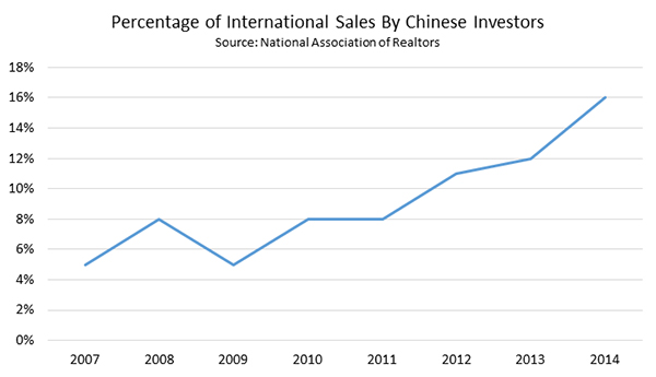 Percentage of International Sales By Chinese Investors 2007-2014