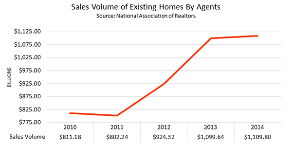 Sales Volume Of Existing Homes By Agents 2010-2014