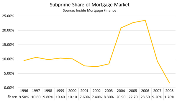Mortgage Backed Securities Nyu