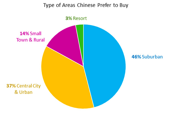 Type of Areas Chinese Prefer to Buy