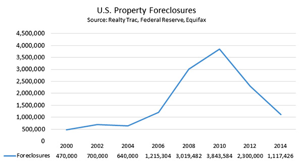 U.S. Property Foreclosures From 2000-2014