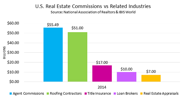 U.S. Real Estate Commission vs Related Industries 2014